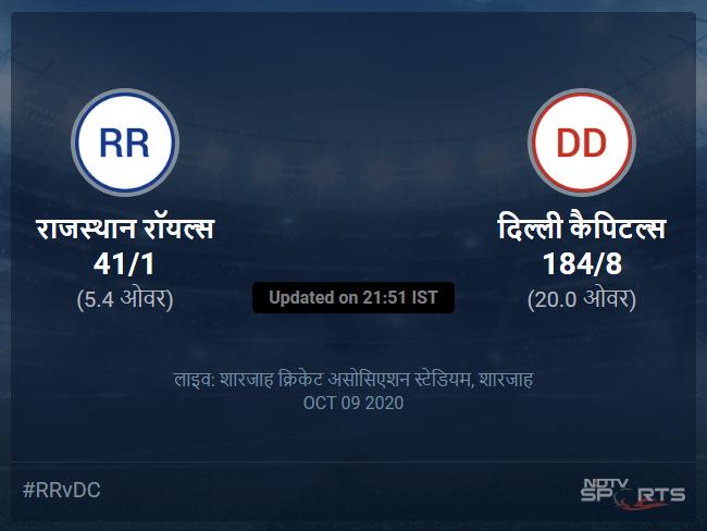 Rajasthan Royals vs Delhi Capitals live score over Match 23 T20 1 5 updates