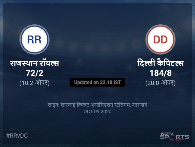 राजस्थान रॉयल्स बनाम दिल्ली कैपिटल्स लाइव स्कोर, ओवर 6 से 10 लेटेस्ट क्रिकेट स्कोर अपडेट
