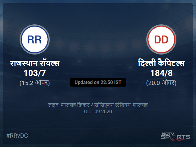 Rajasthan Royals vs Delhi Capitals live score over Match 23 T20 11 15 updates