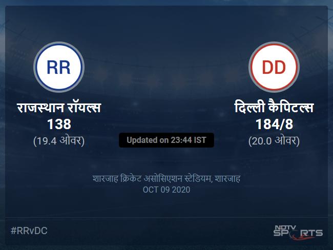 Rajasthan Royals vs Delhi Capitals live score over Match 23 T20 16 20 updates