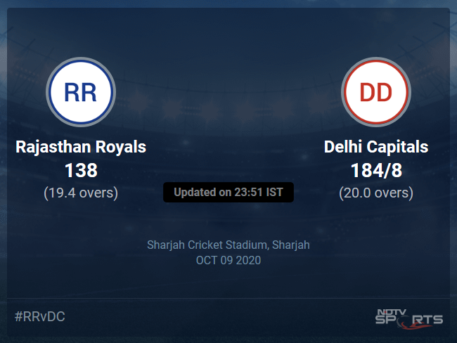 Rajasthan Royals vs Delhi Capitals Live Score, Over 16 to 20 Latest Cricket Score, Updates