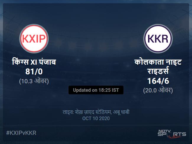 कोलकाता नाइट राइडर्स बनाम किंग्स XI पंजाब लाइव स्कोर, ओवर 6 से 10 लेटेस्ट क्रिकेट स्कोर अपडेट