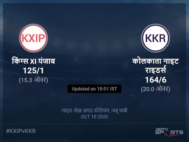 कोलकाता नाइट राइडर्स बनाम किंग्स XI पंजाब लाइव स्कोर, ओवर 11 से 15 लेटेस्ट क्रिकेट स्कोर अपडेट