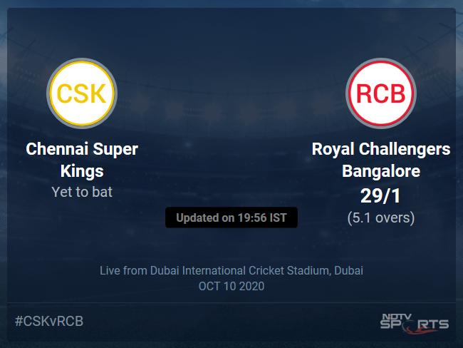 Chennai Super Kings vs Royal Challengers Bangalore Live Score, Over 1 to 5 Latest Cricket Score, Updates