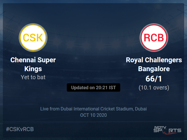 Royal Challengers Bangalore vs Chennai Super Kings Live Score, Over 6 to 10 Latest Cricket Score, Updates