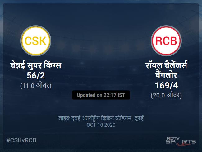 रॉयल चैलेंजर्स बैंगलोर बनाम चेन्नई सुपर किंग्स लाइव स्कोर, ओवर 6 से 10 लेटेस्ट क्रिकेट स्कोर अपडेट