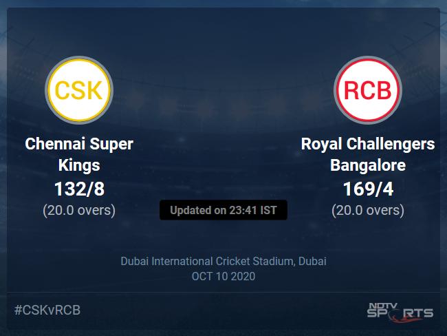 Chennai Super Kings vs Royal Challengers Bangalore Live Score, Over 16 to 20 Latest Cricket Score, Updates