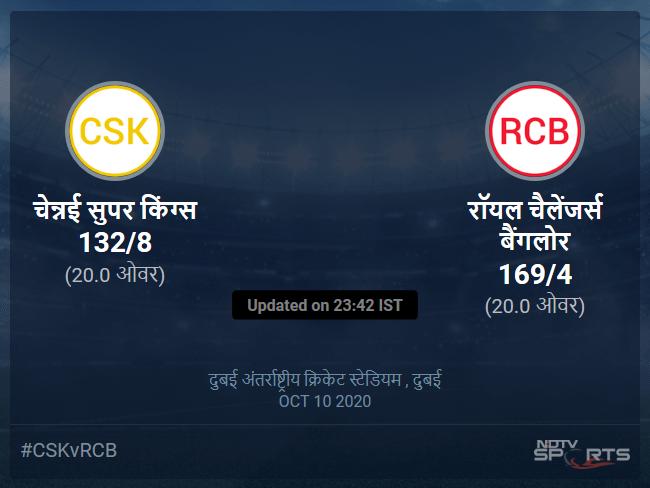 चेन्नई सुपर किंग्स बनाम रॉयल चैलेंजर्स बैंगलोर लाइव स्कोर, ओवर 16 से 20 लेटेस्ट क्रिकेट स्कोर अपडेट
