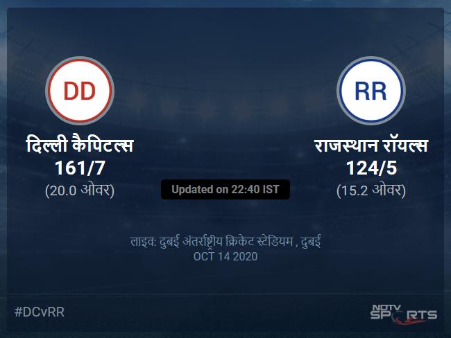 Delhi Capitals vs Rajasthan Royals live score over Match 30 T20 11 15 updates