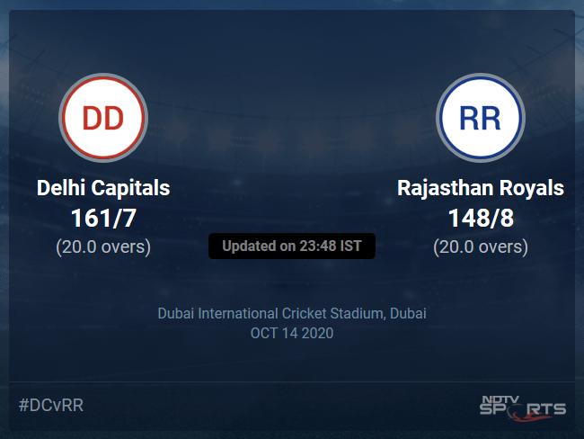 Delhi Capitals vs Rajasthan Royals Live Score, Over 16 to 20 Latest Cricket Score, Updates