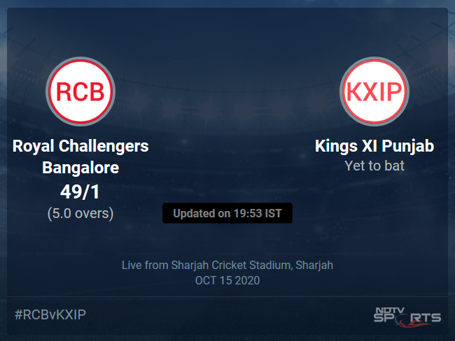 Kings XI Punjab vs Royal Challengers Bangalore Live Score, Over 1 to 5 Latest Cricket Score, Updates