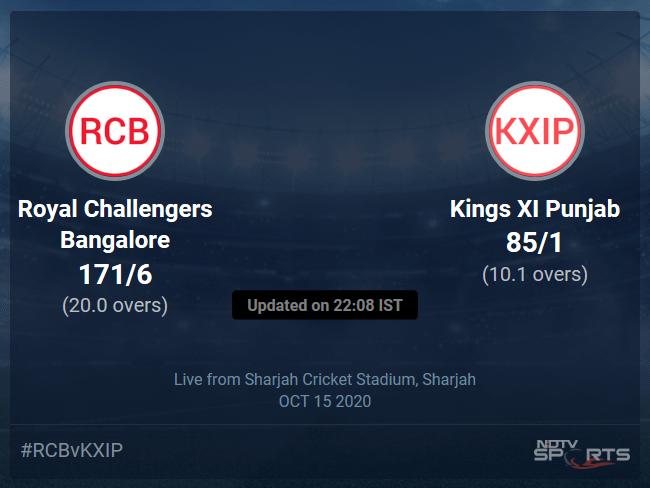 Kings XI Punjab vs Royal Challengers Bangalore Live Score, Over 6 to 10 Latest Cricket Score, Updates