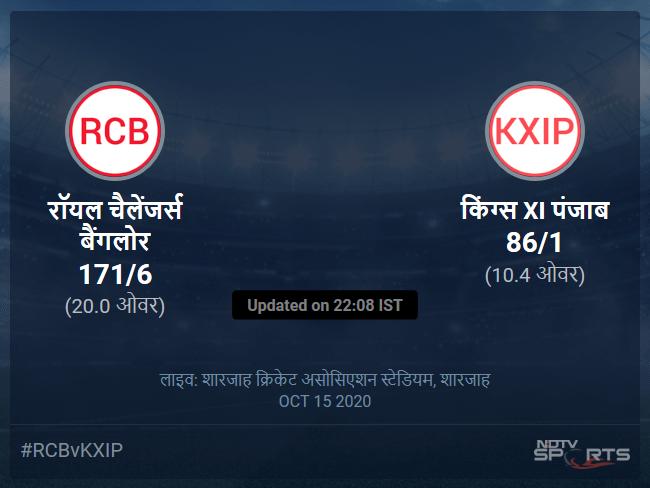 किंग्स XI पंजाब बनाम रॉयल चैलेंजर्स बैंगलोर लाइव स्कोर, ओवर 6 से 10 लेटेस्ट क्रिकेट स्कोर अपडेट