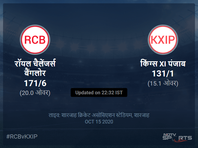 रॉयल चैलेंजर्स बैंगलोर बनाम किंग्स XI पंजाब लाइव स्कोर, ओवर 11 से 15 लेटेस्ट क्रिकेट स्कोर अपडेट