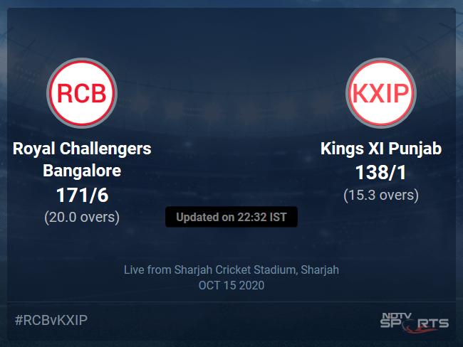 Kings XI Punjab vs Royal Challengers Bangalore Live Score, Over 11 to 15 Latest Cricket Score, Updates