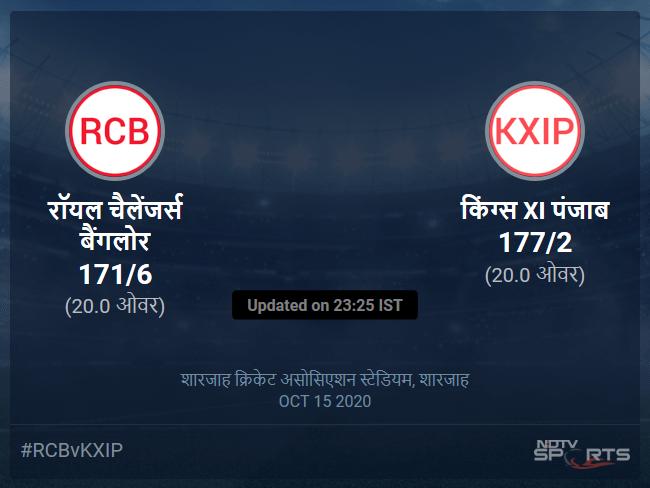 किंग्स XI पंजाब बनाम रॉयल चैलेंजर्स बैंगलोर लाइव स्कोर, ओवर 16 से 20 लेटेस्ट क्रिकेट स्कोर अपडेट
