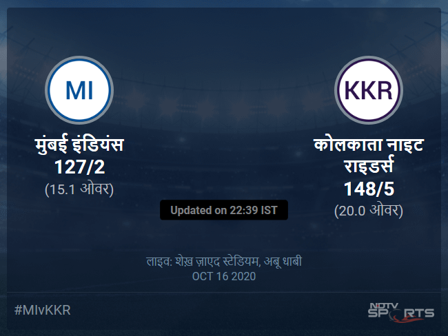 कोलकाता नाइट राइडर्स बनाम मुंबई इंडियंस लाइव स्कोर, ओवर 11 से 15 लेटेस्ट क्रिकेट स्कोर अपडेट