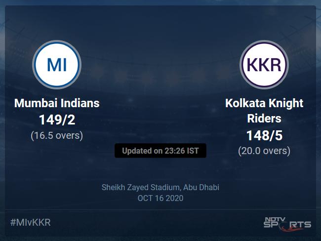 Mumbai Indians vs Kolkata Knight Riders: IPL 2020 Live Cricket Score, Live Score Of Today's Match on NDTV Sports