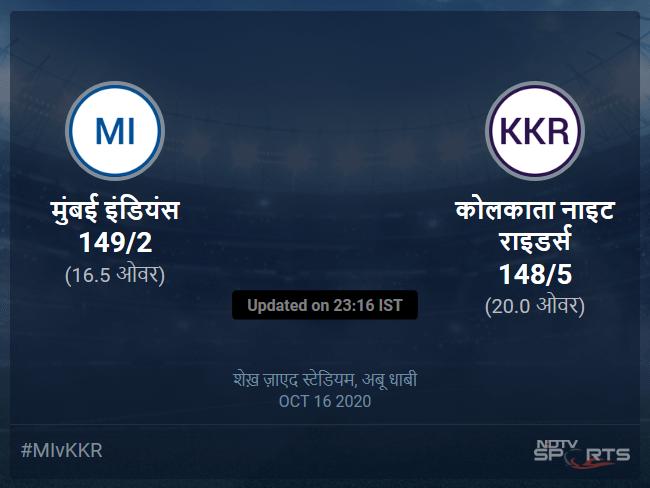 कोलकाता नाइट राइडर्स बनाम मुंबई इंडियंस लाइव स्कोर, ओवर 16 से 20 लेटेस्ट क्रिकेट स्कोर अपडेट
