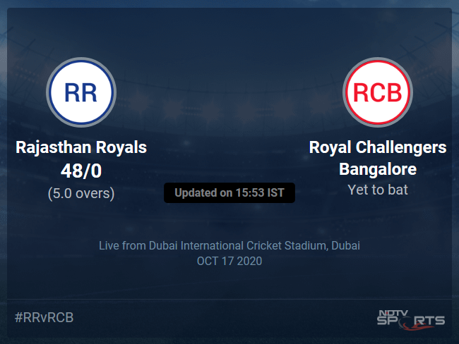 Rajasthan Royals vs Royal Challengers Bangalore Live Score Ball by Ball, IPL 2020 Live Cricket Score Of Todays Match on NDTV Sports