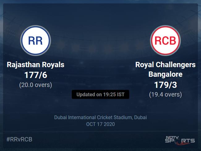 Rajasthan Royals vs Royal Challengers Bangalore: IPL 2020 Live Cricket Score, Live Score Of Todays Match on NDTV Sports