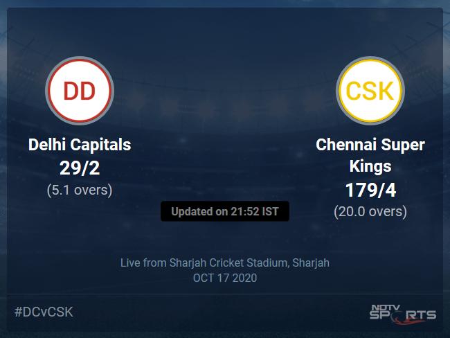 Delhi Capitals vs Chennai Super Kings Live Score Ball by Ball, IPL 2020 Live Cricket Score Of Todays Match on NDTV Sports