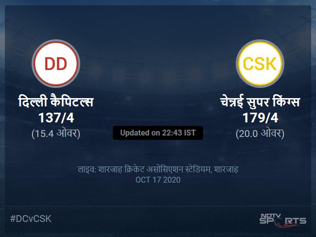 दिल्ली कैपिटल्स बनाम चेन्नई सुपर किंग्स लाइव स्कोर, ओवर 11 से 15 लेटेस्ट क्रिकेट स्कोर अपडेट