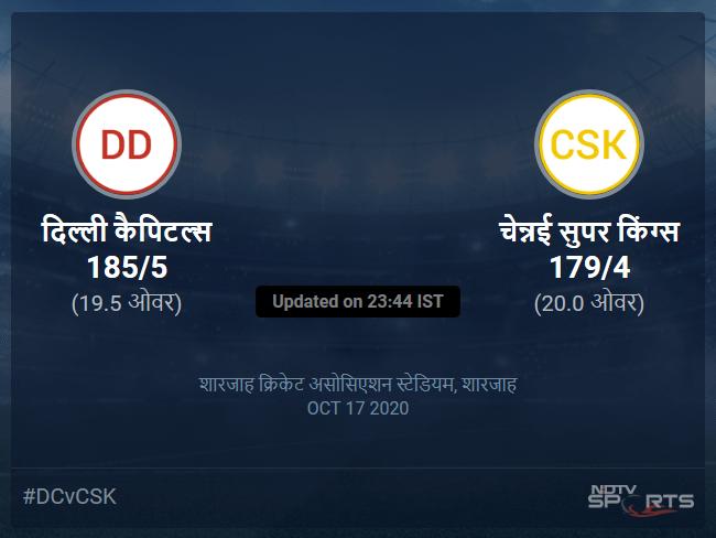 चेन्नई सुपर किंग्स बनाम दिल्ली कैपिटल्स लाइव स्कोर, ओवर 16 से 20 लेटेस्ट क्रिकेट स्कोर अपडेट