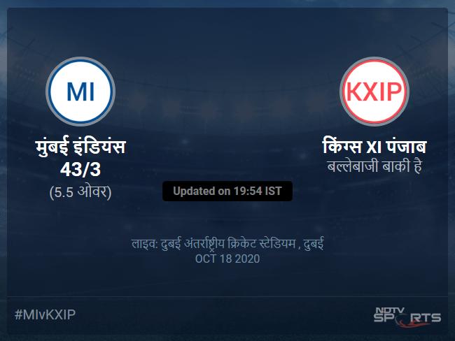 Mumbai Indians vs Kings XI Punjab live score over Match 36 T20 1 5 updates