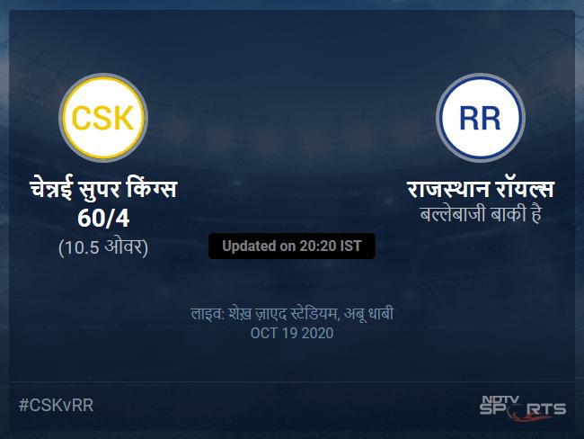 Chennai Super Kings vs Rajasthan Royals live score over Match 37 T20 6 10 updates