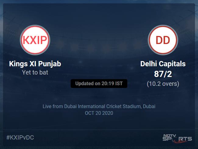 Kings XI Punjab vs Delhi Capitals Live Score Ball by Ball, IPL 2020 Live Cricket Score Of Todays Match on NDTV Sports