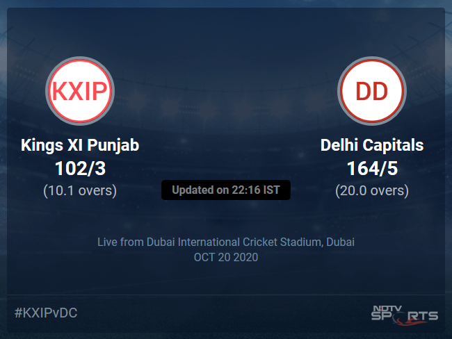 Kings XI Punjab vs Delhi Capitals Live Score Ball by Ball, IPL 2020 Live Cricket Score Of Todays Match on NDTV Sports