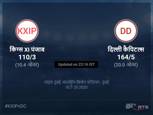 Kings XI Punjab vs Delhi Capitals live score over Match 38 T20 6 10 updates