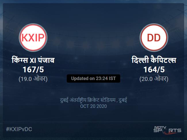 Kings XI Punjab vs Delhi Capitals live score over Match 38 T20 16 20 updates