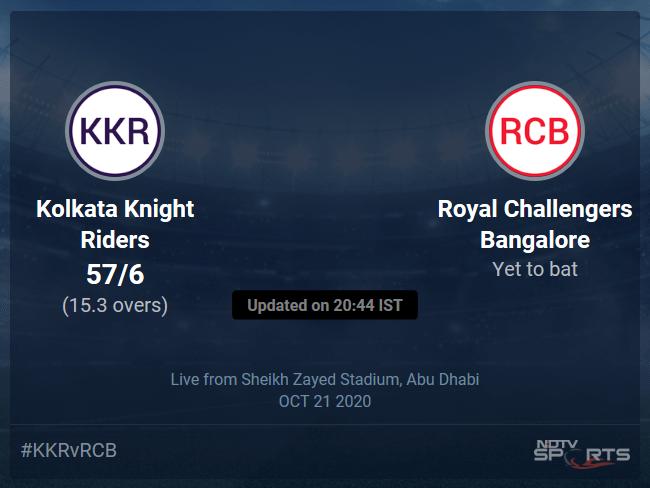 Kolkata Knight Riders vs Royal Challengers Bangalore: IPL 2020 Live Cricket Score, Live Score Of Todays Match on NDTV Sports