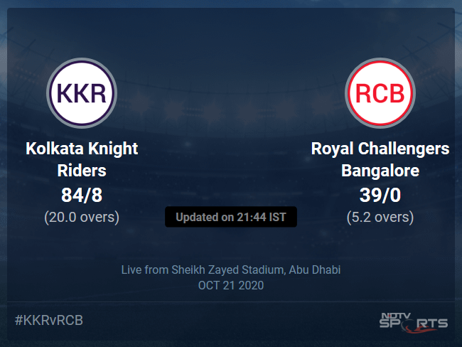 Kolkata Knight Riders vs Royal Challengers Bangalore Live Score Ball by Ball, IPL 2020 Live Cricket Score Of Todays Match on NDTV Sports