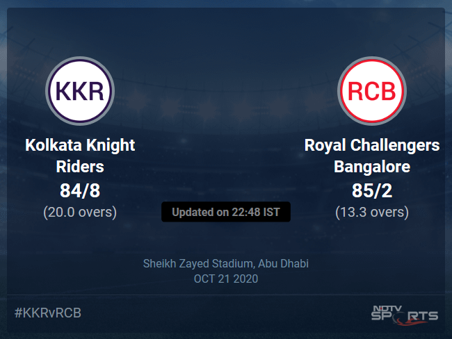 Kolkata Knight Riders vs Royal Challengers Bangalore Live Score Ball by Ball, IPL 2020 Live Cricket Score Of Today's Match on NDTV Sports