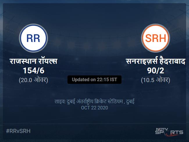 सनराइज़र्स हैदराबाद बनाम राजस्थान रॉयल्स लाइव स्कोर, ओवर 6 से 10 लेटेस्ट क्रिकेट स्कोर अपडेट