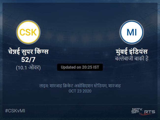 Chennai Super Kings vs Mumbai Indians live score over Match 41 T20 6 10 updates