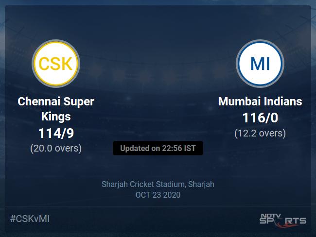 Chennai Super Kings vs Mumbai Indians: IPL 2020 Live Cricket Score, Live Score Of Todays Match on NDTV Sports