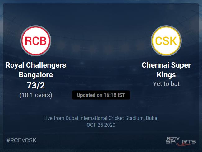 Royal Challengers Bangalore vs Chennai Super Kings: IPL 2020 Live Cricket Score, Live Score Of Todays Match on NDTV Sports