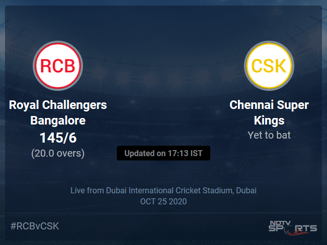 Royal Challengers Bangalore vs Chennai Super Kings Live Score Ball by Ball, IPL 2020 Live Cricket Score Of Todays Match on NDTV Sports