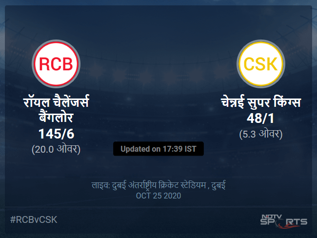 Royal Challengers Bangalore vs Chennai Super Kings live score over Match 44 T20 1 5 updates