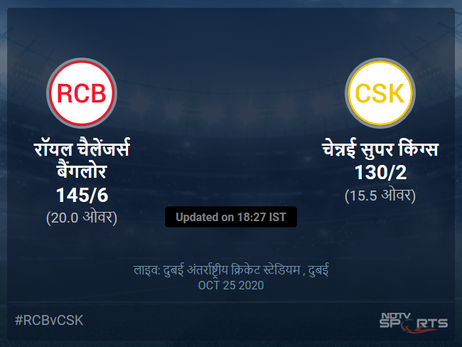 रॉयल चैलेंजर्स बैंगलोर बनाम चेन्नई सुपर किंग्स लाइव स्कोर, ओवर 11 से 15 लेटेस्ट क्रिकेट स्कोर अपडेट