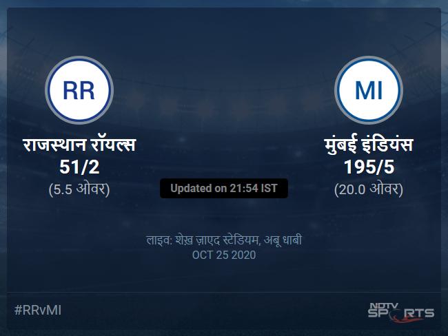 मुंबई इंडियंस बनाम राजस्थान रॉयल्स लाइव स्कोर, ओवर 1 से 5 लेटेस्ट क्रिकेट स्कोर अपडेट