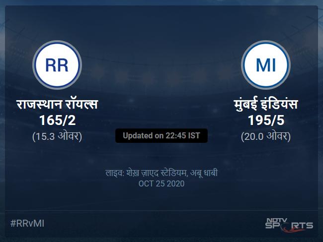 राजस्थान रॉयल्स बनाम मुंबई इंडियंस लाइव स्कोर, ओवर 11 से 15 लेटेस्ट क्रिकेट स्कोर अपडेट