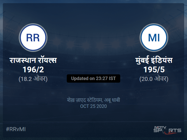 राजस्थान रॉयल्स बनाम मुंबई इंडियंस लाइव स्कोर, ओवर 16 से 20 लेटेस्ट क्रिकेट स्कोर अपडेट