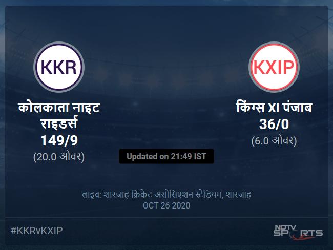 किंग्स XI पंजाब बनाम कोलकाता नाइट राइडर्स लाइव स्कोर, ओवर 1 से 5 लेटेस्ट क्रिकेट स्कोर अपडेट