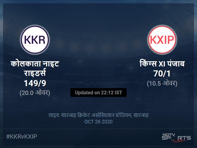 किंग्स XI पंजाब बनाम कोलकाता नाइट राइडर्स लाइव स्कोर, ओवर 6 से 10 लेटेस्ट क्रिकेट स्कोर अपडेट