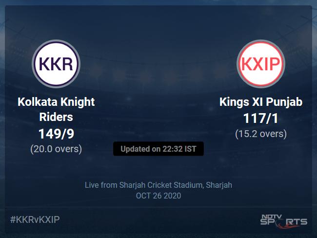 Kolkata Knight Riders vs Kings XI Punjab: IPL 2020 Live Cricket Score, Live Score Of Todays Match on NDTV Sports